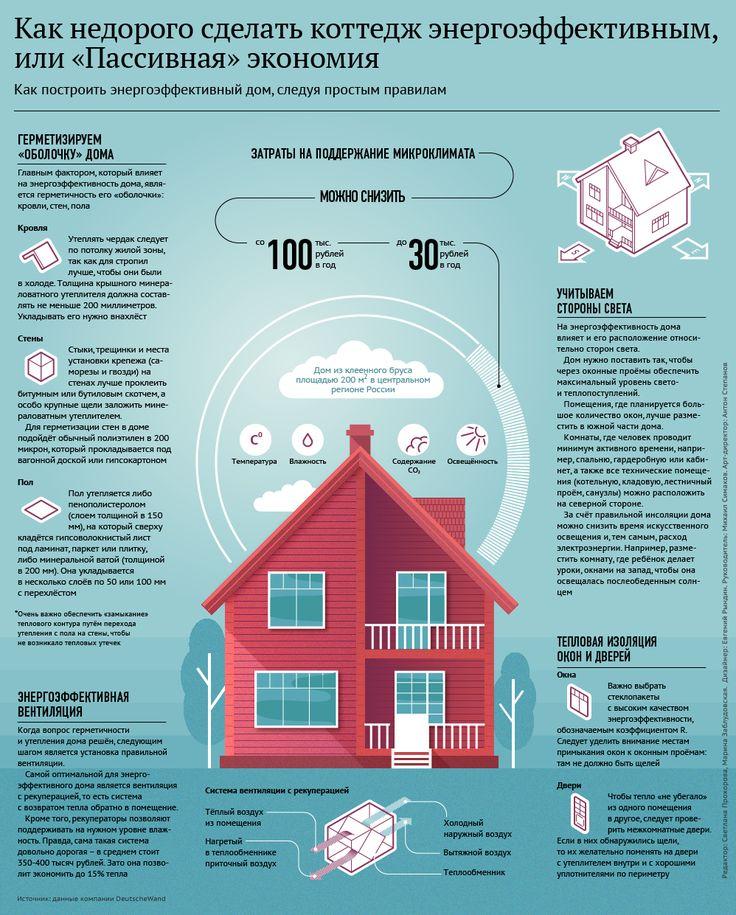 Как недорого сделать коттедж энергоэффективным, или Пассивная экономия