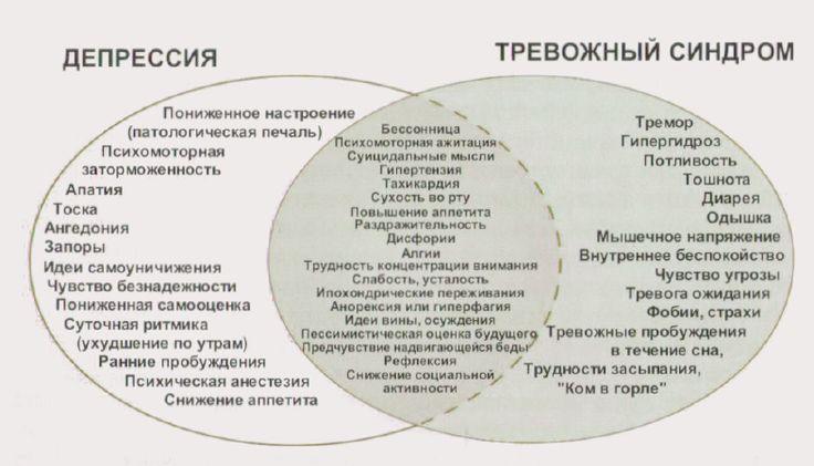 Пересечение симптоматики депрессивного и тревожного синдромов.