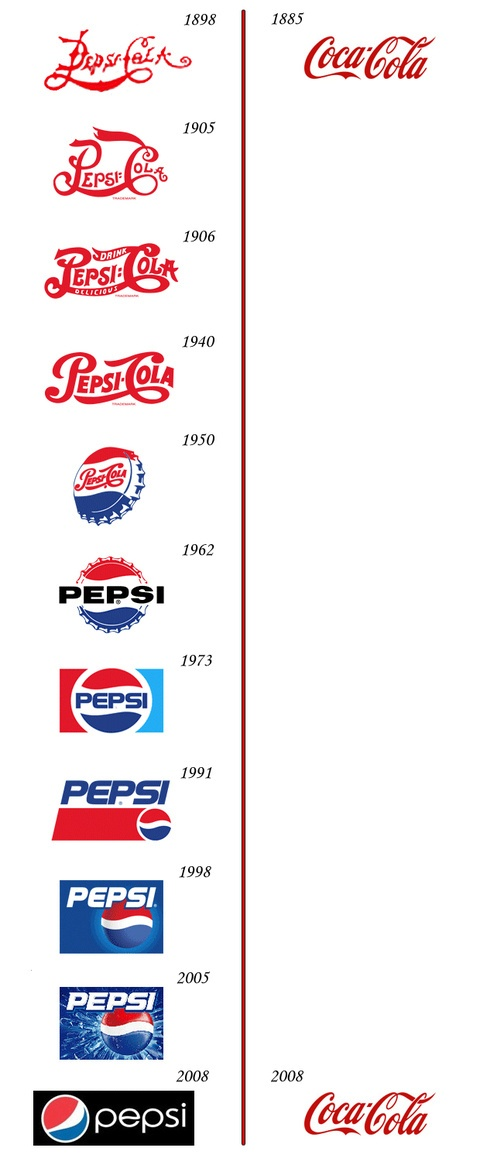 Pepsi and Coca-Cola Logo Design Over the Past Hundred Years