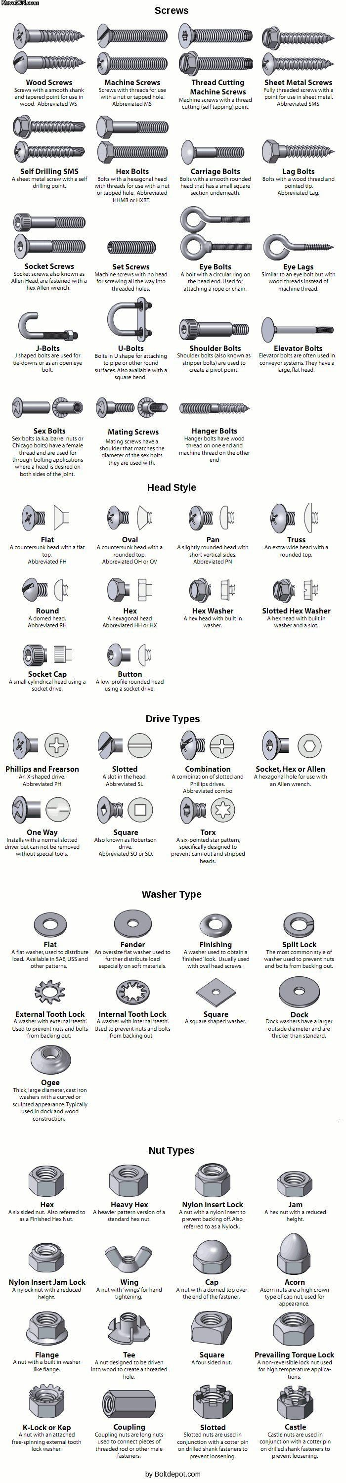 Everything you wanted to know about #Screws, #Nuts, #Bolts, etc.