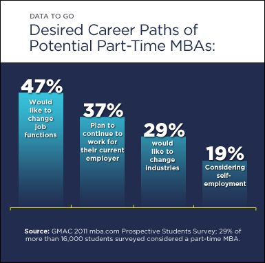 Part-time MBAs
