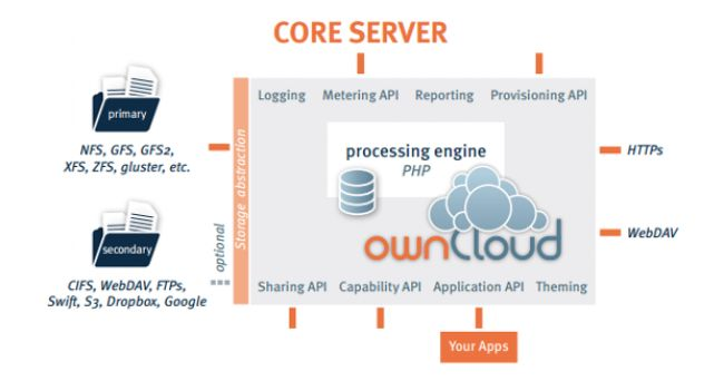 Ada berbagai banyak pilihan komputasi awan, tapi ownCloud 7 Community Edition yang baru dirilis adalah salah satu pilihan yang bagus untuk usaha kecil menengah (UKM) yang menghargai privasi mereka.
