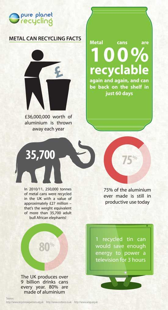 1000 ideas about recycling facts on pinterest for Facts about going green
