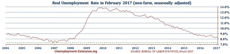 US real national Unemployment Rate in February of 2017 is 8.2% (January's rate 8.4%).