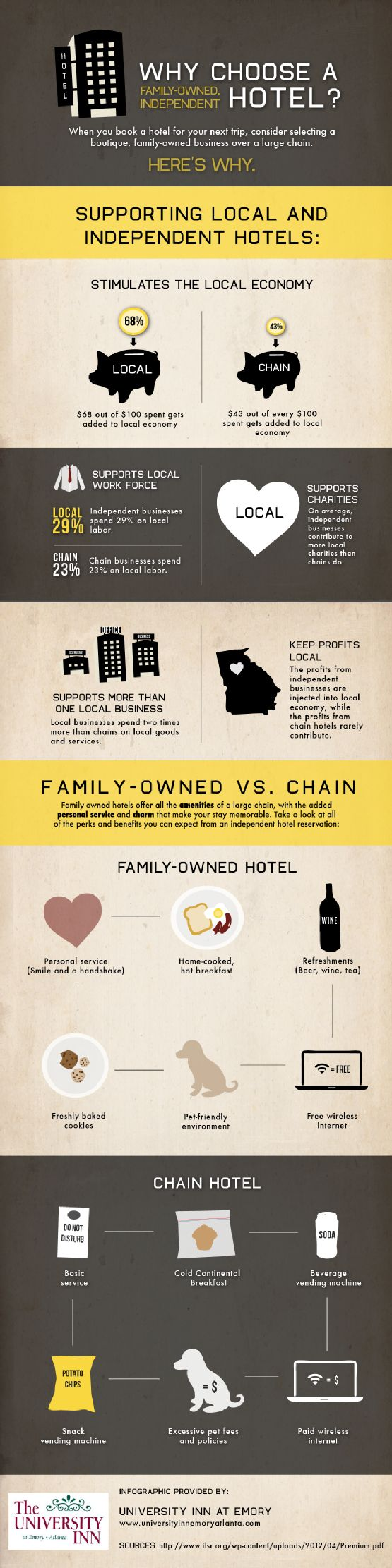 The majority of money made in local family-owned hotels is put back into the economy. Sadly, this isn't true for chain businesses! Look at this info