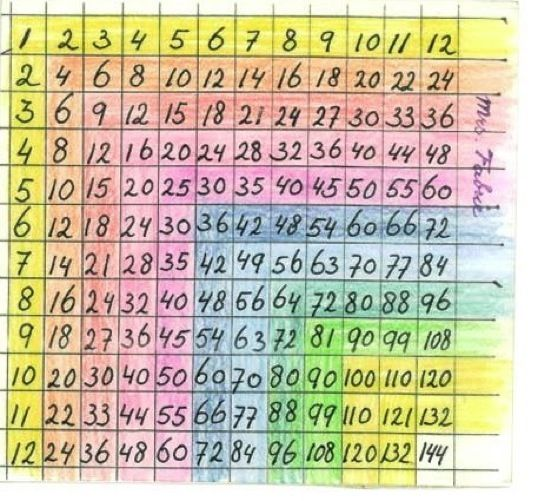 Waldorf ~ 2nd grade ~ Math ~ Multiplication Chart ~ Third Block ~ main lesson book