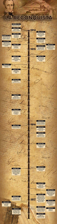 La Reconquista (1814-1817) en una línea de tiempo. El proceso de Independencia tuvo tres etapas fundamentales. La proclamación de la Independencia con la Junta de Gobierno de 1810 hasta 1814, conocido como la Patria Vieja. La recuperación del poder por parte de los españoles, conocida como la etapa de la Reconquista. Y la etapa definitiva de la Independencia (1817-1818) o Patria Nueva.