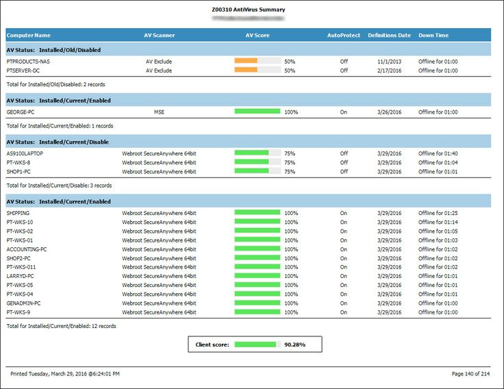 Best Cfar Reports For Labtech And Connectwise Images On