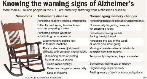Knowing the Warning Signs of Alzheimer's
