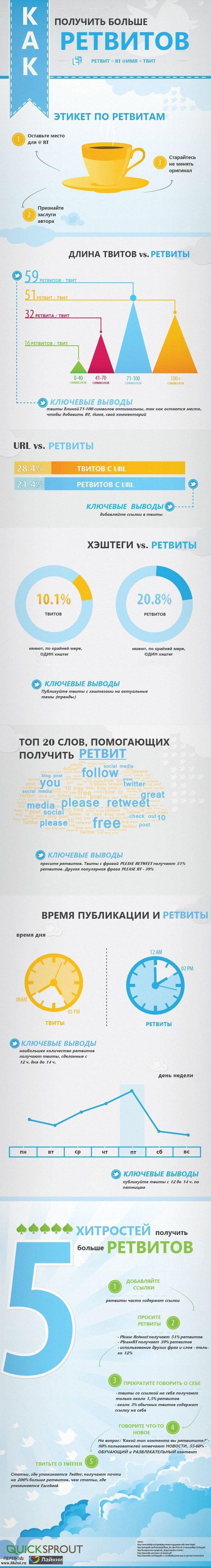 Инфографика: как получить больше ретвитов Подробнее: http://www.likeni.ru/events/infografika-kak-poluchit-bolshe-retweets/
