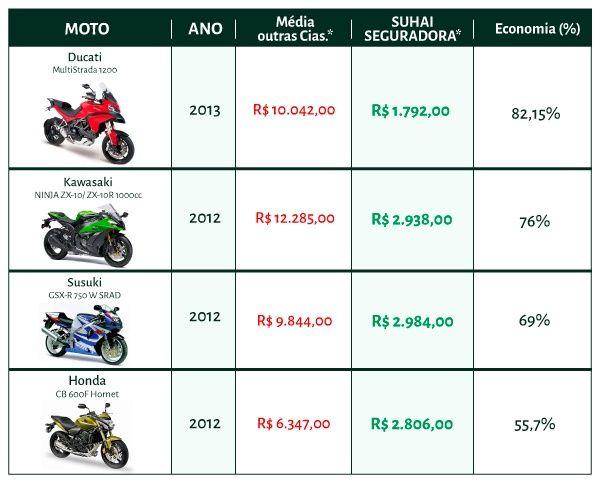 Tabela Compartiva Seguro Moto Suhai x Outras Cias