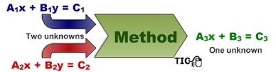 Matemáticas con Tecnología: Solve linear systems, of 2 equations, in 4 easy steps (Part 1).