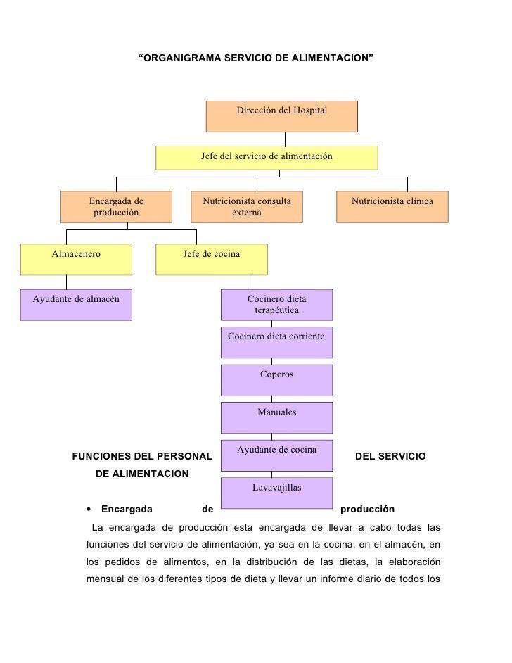 """""""ORGANIGRAMA SERVICIO DE ALIMENTACION""""                                             Dirección del Hospital                 ..."""