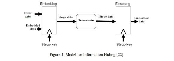 International Journal on Cryptography and Information Security   (IJCIS)    ISSN  : 1839 - 8626    http://wireilla.com/ijcis/index.html    INFORMATION HIDING IN CSS: A SECURE SCHEME TEXT-STEGANOGRAPHY USING PUBLIC KEY CRYPTOSYSTEM    http://www.wireilla.com/papers/ijcis/V1N1/1111ijcis02.pdf      ABSTRACT     In many recent years, the programming world has been introduced about a new programming language for designing websites, it is CSS that can be be used together with HTML to develop a web…