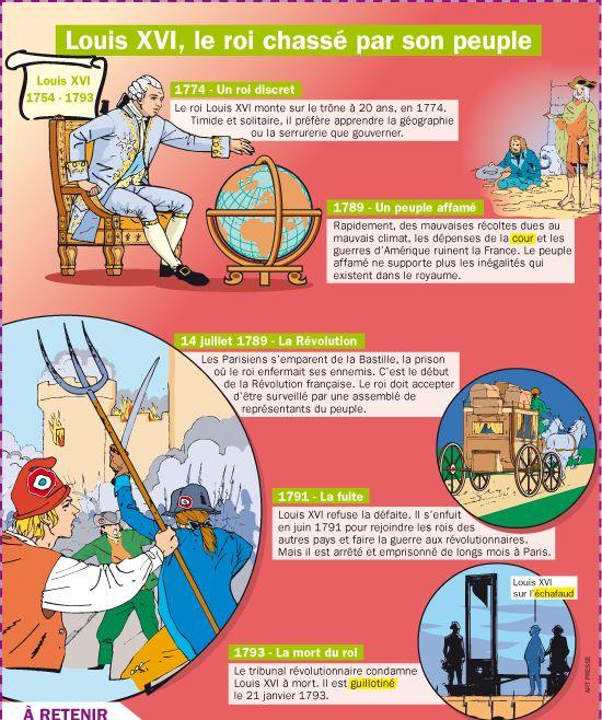 Fiche exposés : Louis XVI, le roi chassé par son peuple                                                                                                                                                                                 Plus
