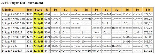 Chess Engines Diary SugaR XPrO 12 wins JCER Sugar Test - chess score sheet