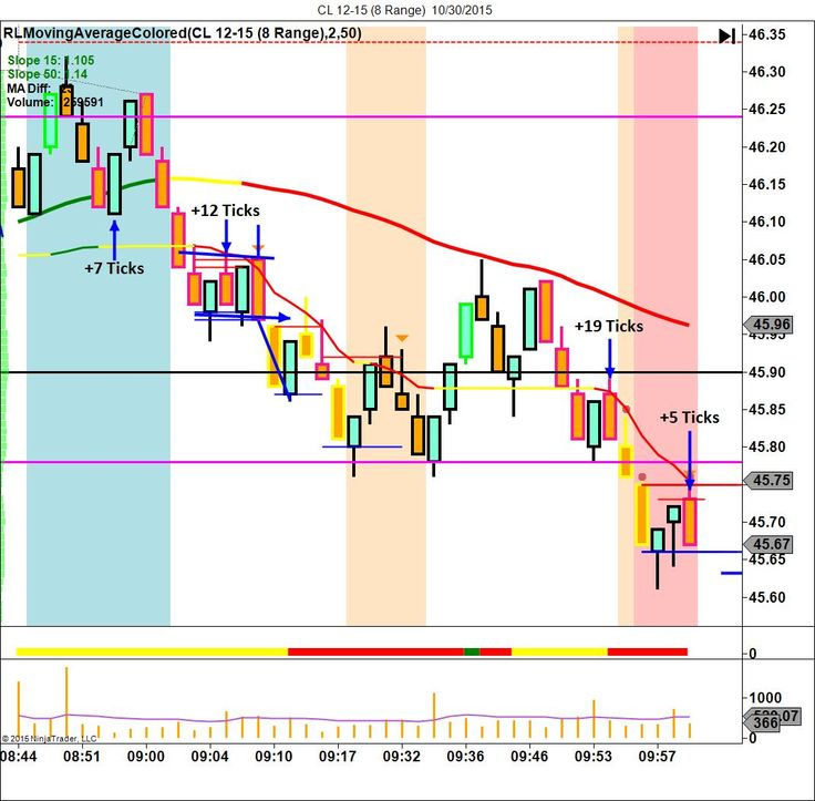 Trucchi trading intraday