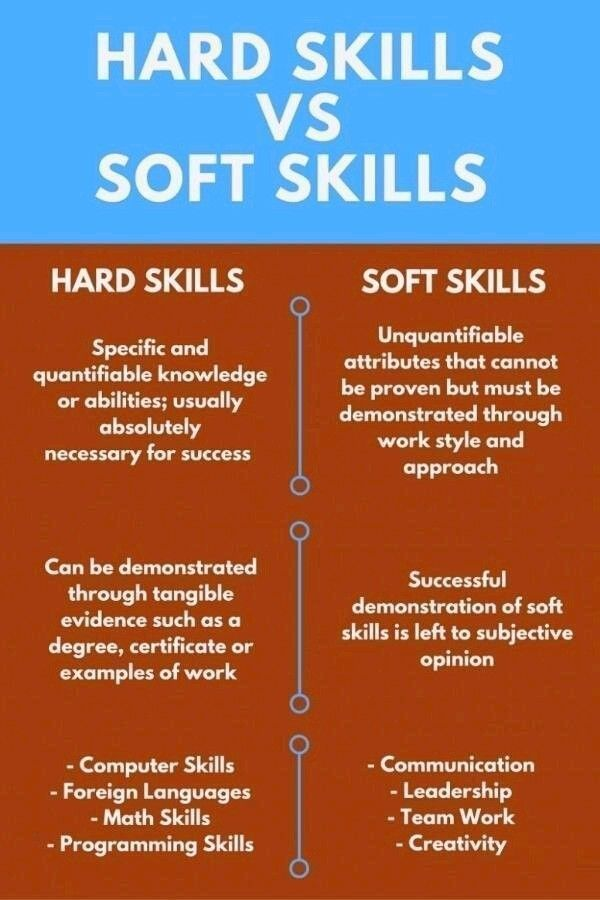Hard Vs Soft Skilld Emotional Intelligence Soft Skills Managing Emotions