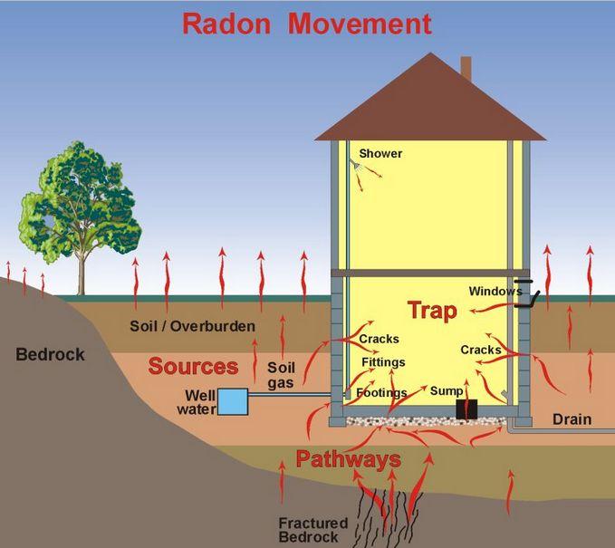 Home Radon Testing