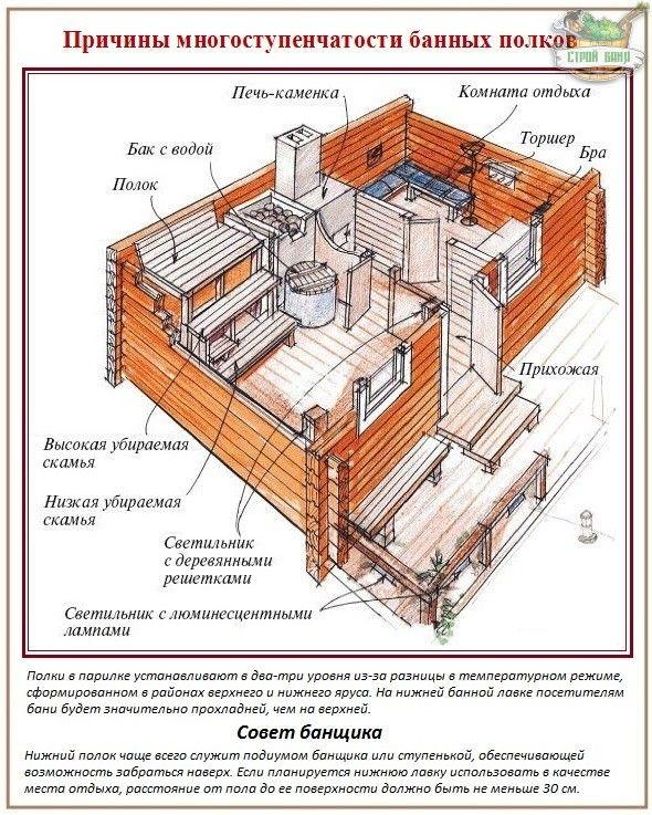 Русская баня - Hledat Googlem
