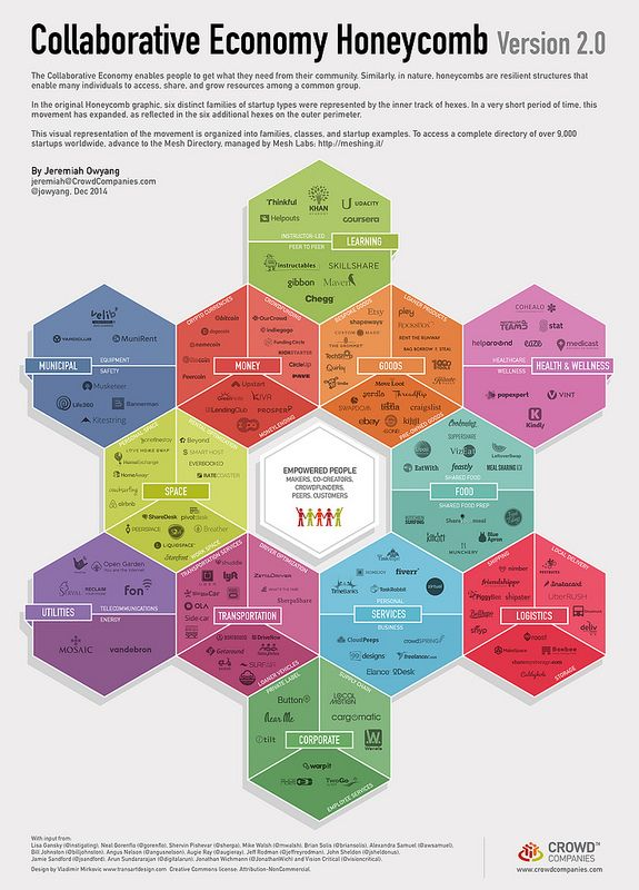 SHARING ECONOMY__MAPPA // Collaborative Economy Honeycomb 2 –Watch it Grow | Crowd Companies