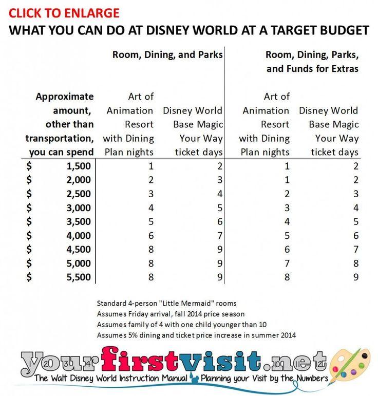 110 best Disney World Budgeting images on Pinterest Disney tips - budget plan
