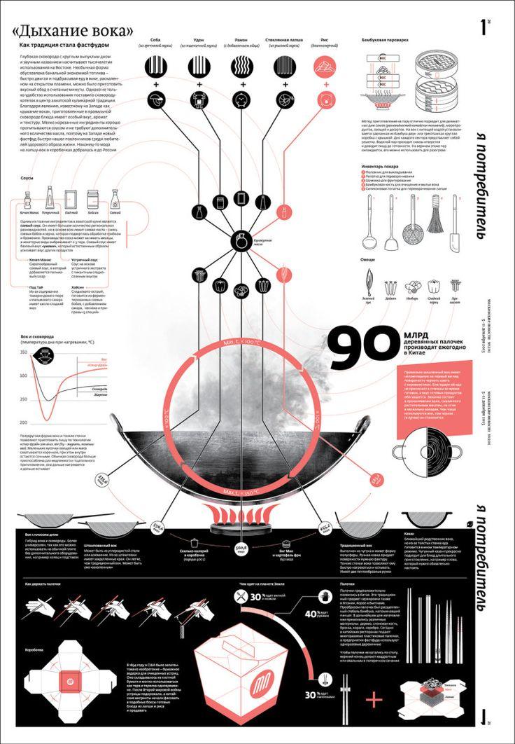 Cooking, infographic by Maria Potashova, Philipp Bogdanovsky, A.Marynsky, K.Kakovkin, A.Ptitzin, Misha Simakov | Moscow News