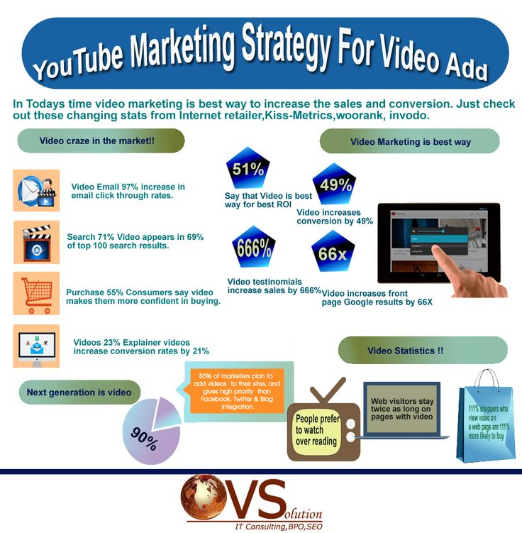 Youtube video marketing strategy has been boosted through infographic.