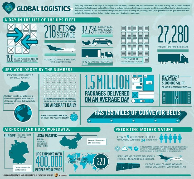 Global logistics infographic - nice use of simple icons