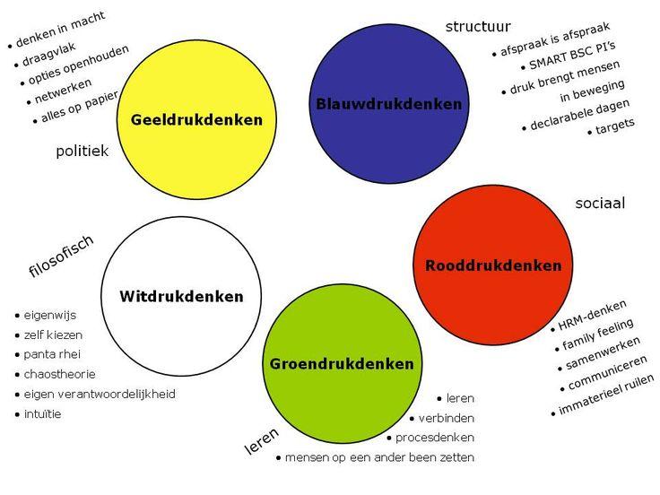 de vijf kleuren van verandermanagement
