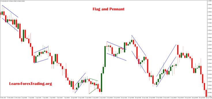 Continuation Patterns For Trading
