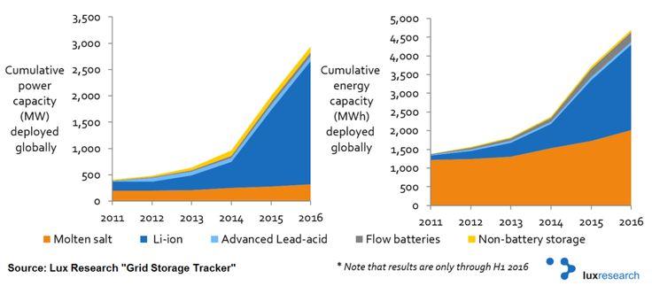 https://www.solarpowerworldonline.com/2017/06/trending-solar-storage-flow-battery-technology-improving-lithium-ion-still-rules/
