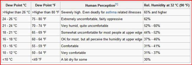 relative humidity vs. dew point