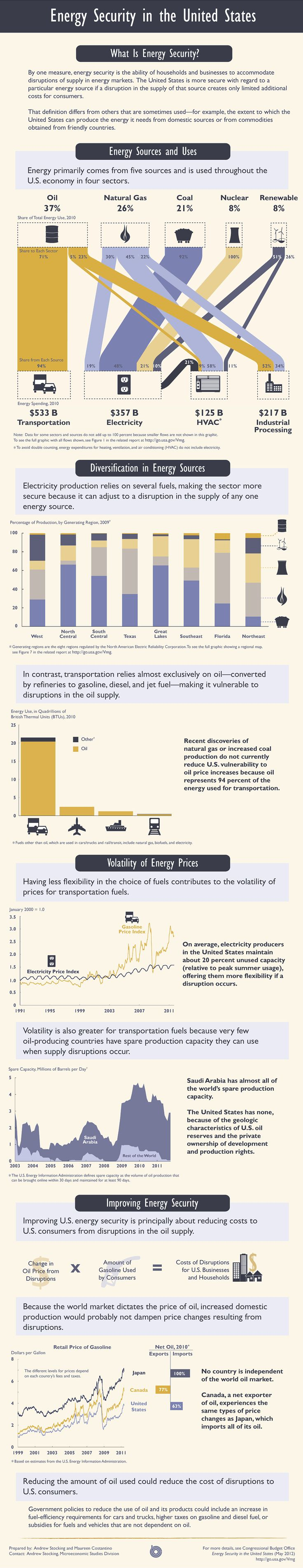 A great infographic for energy security in America. Did you know that 94 percent of the energy used for transportation comes from oil, and that renewable energy accounts for under 10% of our energy use?