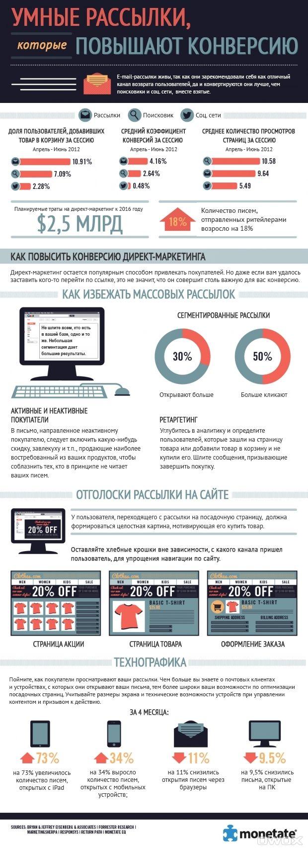 Как повысить конверсию почтовой рассылки (инфографика) - AIN.UA