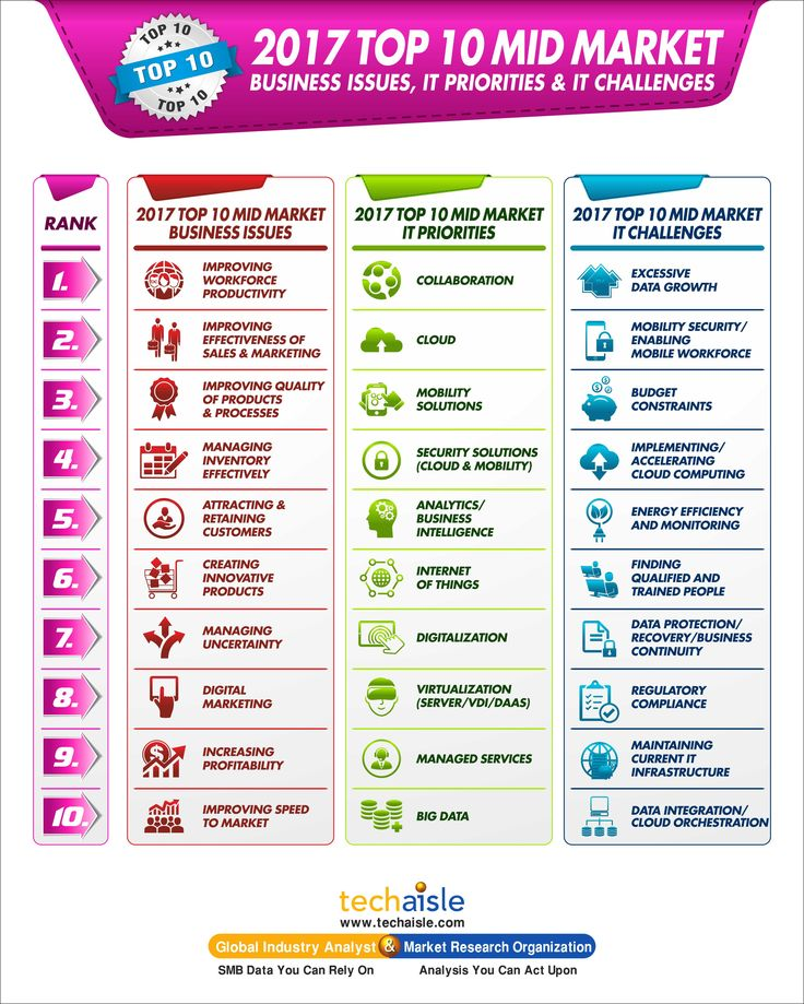 2017 Top 10 Midmarket Business Issues, IT Priorities, IT Challenges