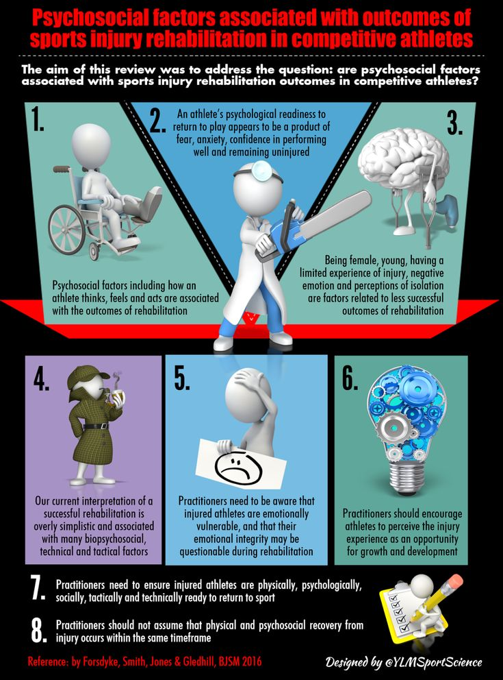 Psychosocial factors associated with outcomes of sports injury rehabilitation   By @YLMSportScience   Sport Science Infographics by @YLMSportScience
