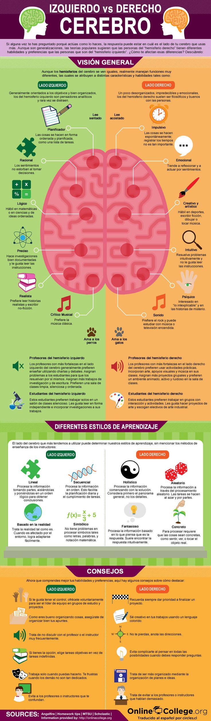 Características del hemisferio izquierdo y del hemisferio derecho. Zurdo Vs diestro