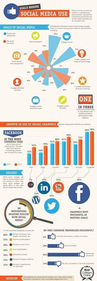 Chi usa i social?