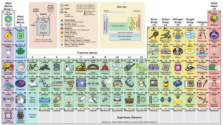 Para qué usamos los elementos de la tabla periódica.
