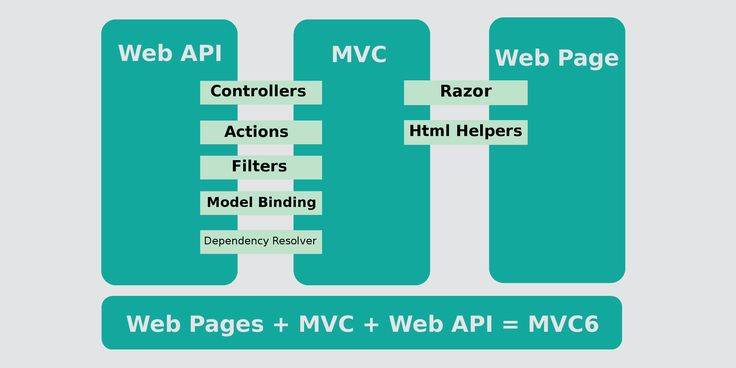 An overview of new features of MVC 6 for MVC Software companies #CustomSoftwareDevelopmentCompanyIndia #OffshoreSoftwareDevelopmentCompanyIndia #ASPNETCompanyIndia