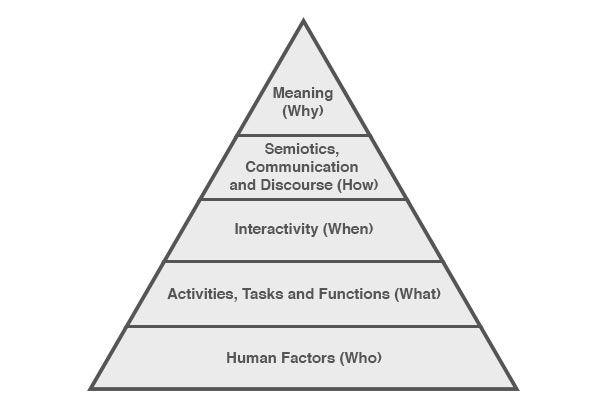 human centered design pyramid