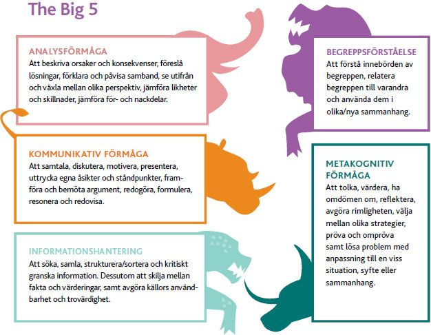 """The Big 5"" - de fem viktigaste #formagorna i Lgr 11 https://www.liber.se/Kampanjer/Grundskola-kampanj/Kartlaggning-och-bedomning/The-Big-5-i-Lgr-11-fem-formagor-viktigast-menar-Goran-Svanelid/ ."