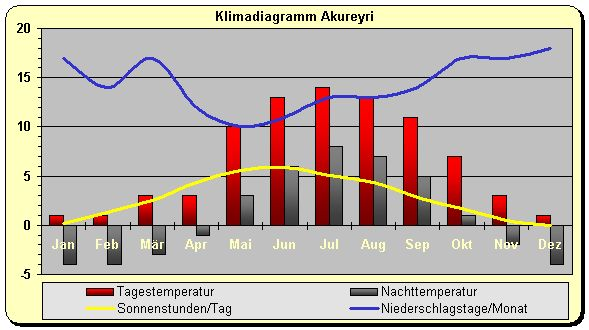 Island Klima Norden