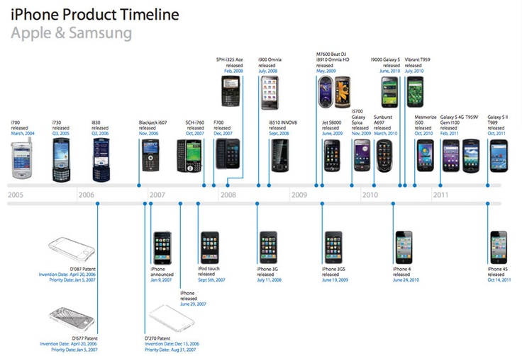 Nope, Samsung phones weren't redesigned to unabashedly clone the iPhone. You're crazy.
