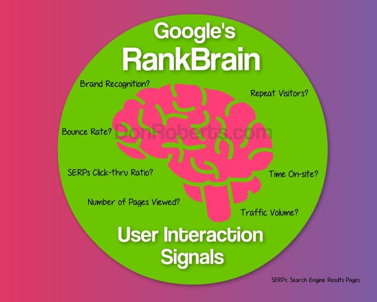 How RankBrain Impacts Your Business Website And Sales - What To Do About It
