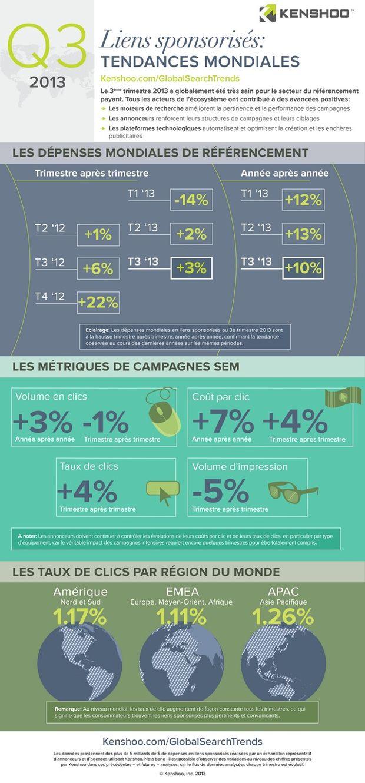 Infographie - Liens Sponsorisés Tendances 2013 #emarketing #digitalmarketing #socialmedia