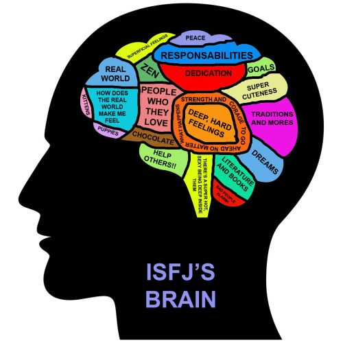 personality isfj Isfj is one of 16 personality types that are reported by the myers briggs type indicator (mbti), a personality inventorykatharine briggs and isabel briggs myers developed the mbti based on psychiatrist carl jung's theory of personality.