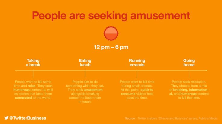12 pm to 6 pm people are looking to be amused according to Twitter for Business