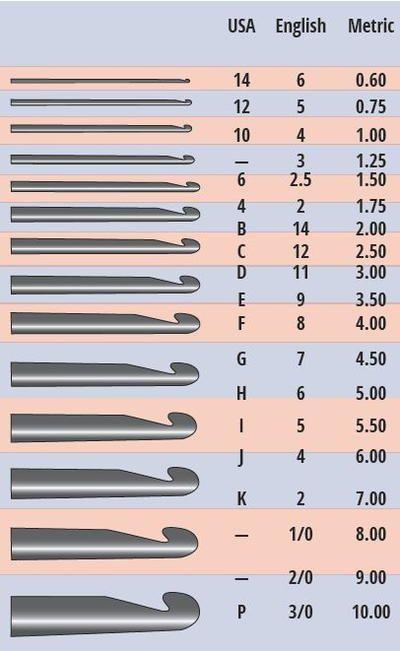 Crochet Hook Size Chart Great Info from All Free Crochet